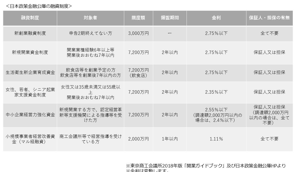日本政策金融公庫の融資制度まとめ表