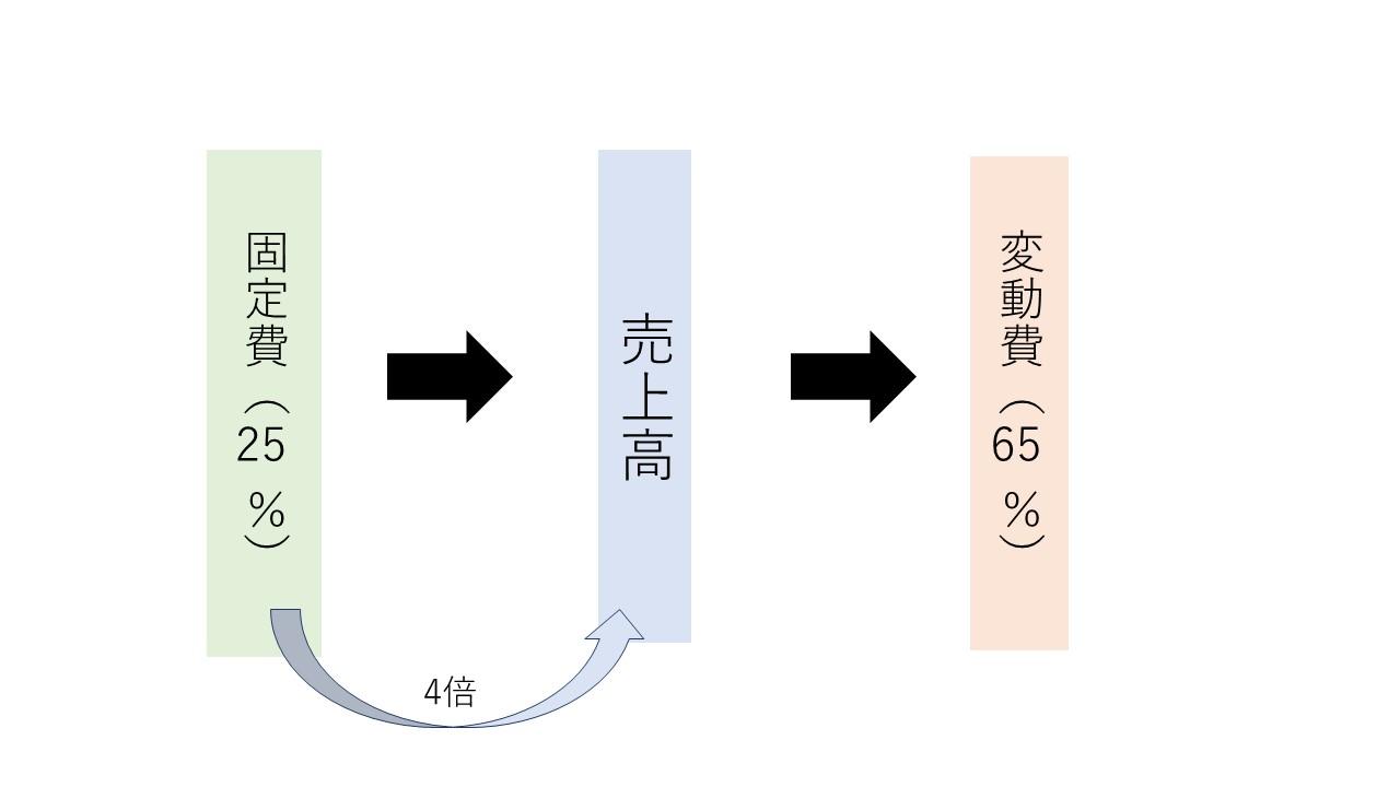 固定費の算定方法